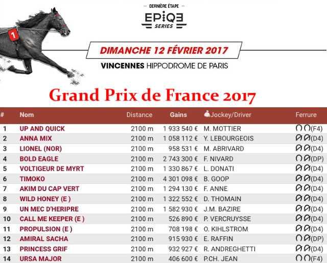 Partants du Grand Prix de France 2017