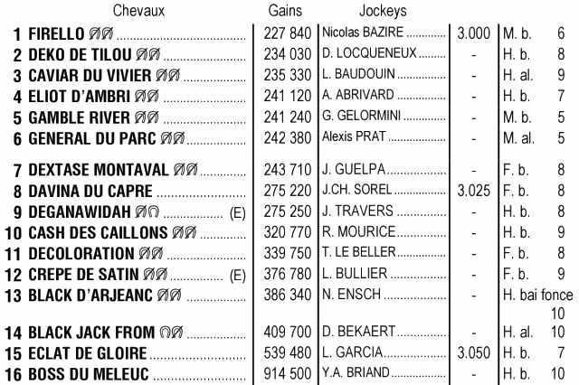 Partants de la 2ème étape du Grand National du Trot 2021, quinté + de mercredi 31 mars 2021 à Marseille Borély