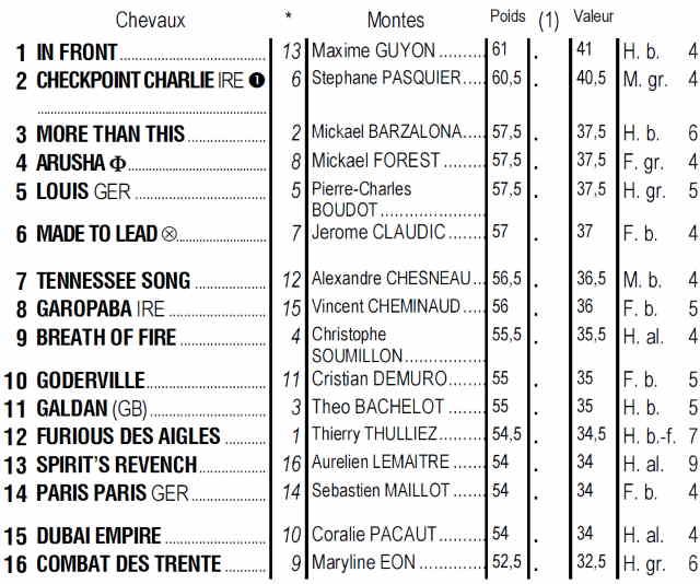 Partants du quinté + de dimanche 1er septembre 2019 à Longchamp