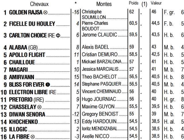 Partants du quinté + de dimanche 02 août 2020 à Deauville