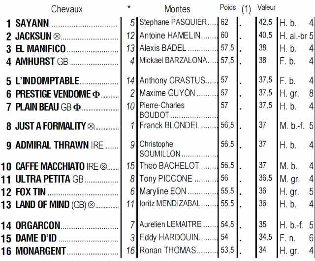Partants du quinté + de mardi 08 octobre 2019 à Lyon Parilly