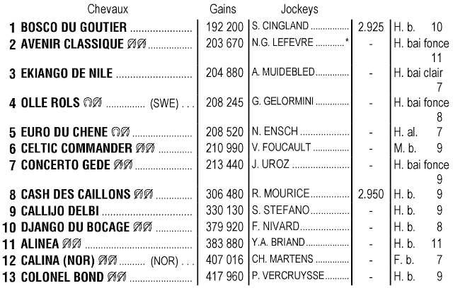 Partants du quinté + de mardi 09 février 2021 à Cagnes-Sur-Mer