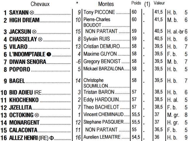 Partants du quinté + de jeudi 09 juillet 2020 à Longchamp