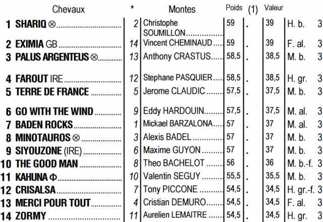 Partants du quinté + de dimanche 09 août 2020 à Deauville