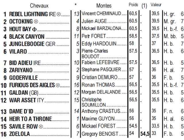 Partants du quinté + de jeudi 11 juillet 2019 à Longchamp