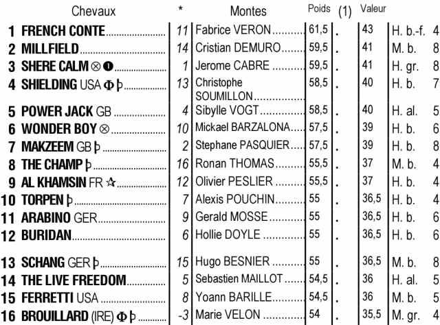 Partants du quinté + de dimanche 12 septembre 2021 à Longchamp