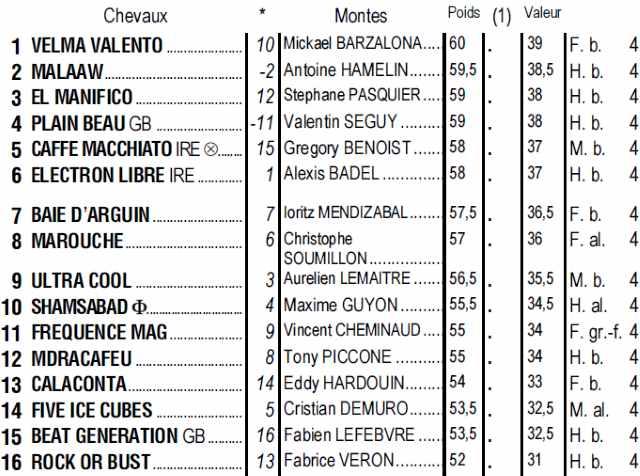 Partants du quinté + de dimanche 14 juillet 2019 à Longchamp