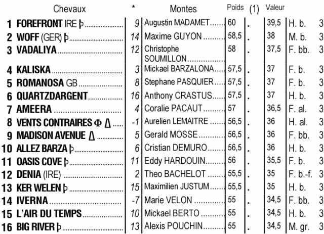 Partants du quinté + de jeudi 14 octobre 2021 à Longchamp