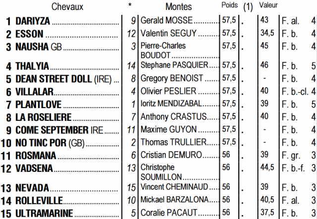 Partants du quinté + de jeudi 15 octobre 2020 à Longchamp