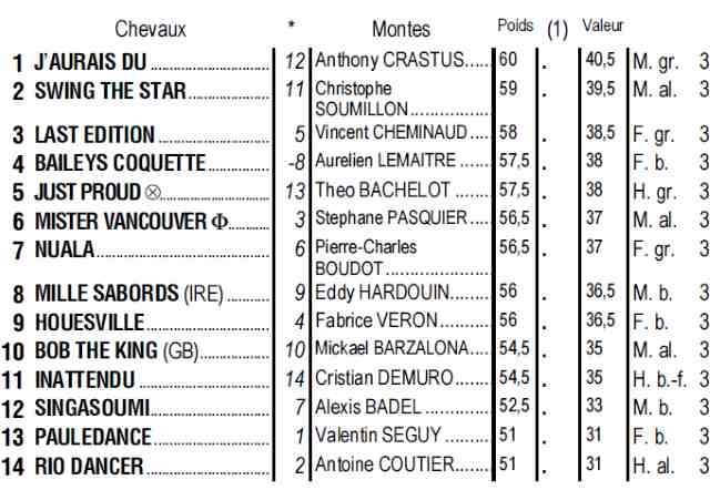 Partants du quinté + de mardi 16 avril 2019 à Chantilly