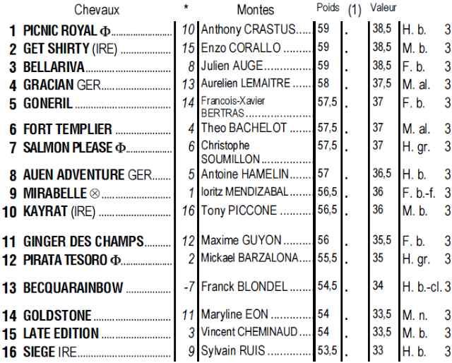Partants du quinté + de jeudi 18 juillet 2019 à Vichy