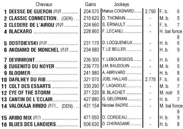 Calendrier Pmu 2019 Quinte.Partants Pmu Du Quinte De Demain Vendredi 19 Juillet 2019