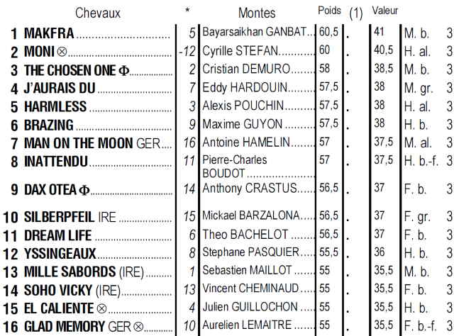 Partants du quinté + de mardi 19 novembre 2019 à Chantilly