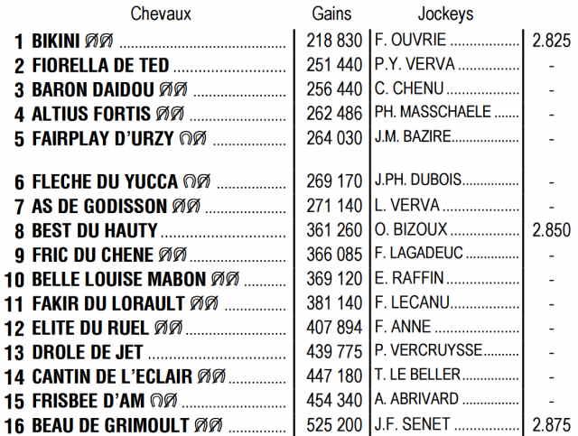 Partants du quinté + de mercredi 20 mai 2020 au Croisé-Laroche