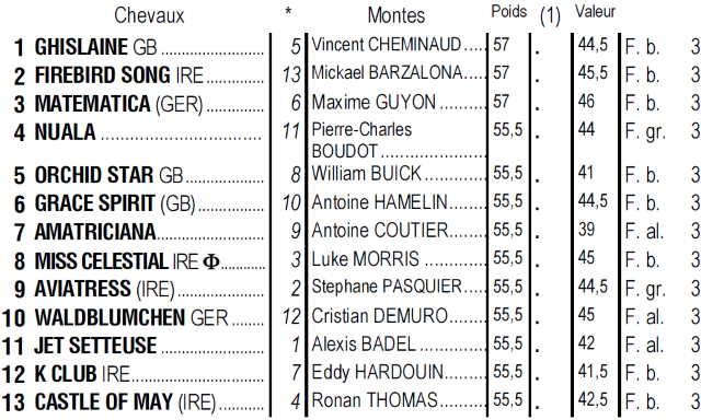 Partants du quinté + de dimanche 20 octobre 2019 à Longchamp