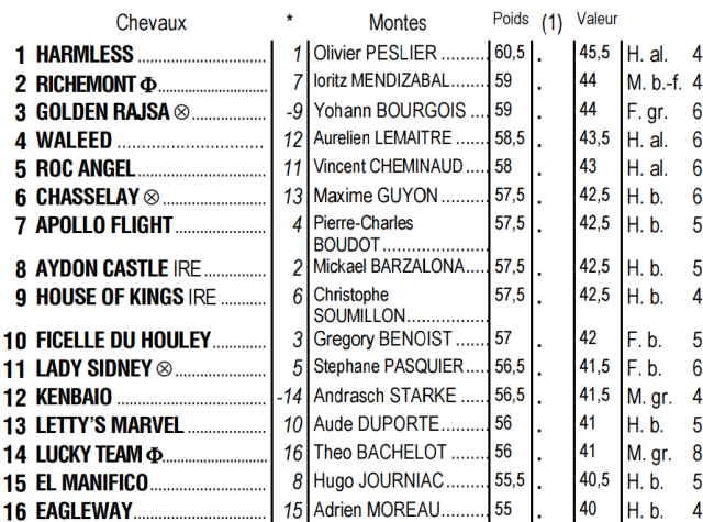 Partants du quinté + de mardi 20 octobre 2020 à Deauville