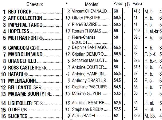 Partants du quinté + de lundi 22 avril 2019 à Longchamp