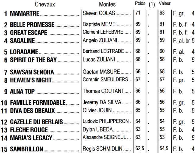 Partants du quinté + de mardi 22 septembre 2020 à Auteuil