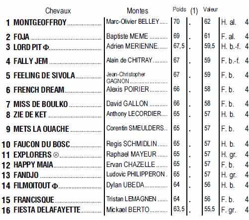 Partants du quinté + de jeudi 25 avril 2019 à Compiègne