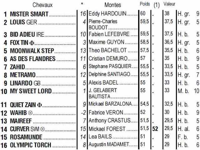 Partants du quinté + de jeudi 27 juin 2019 à Longchamp