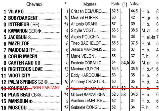 Partants du quinté + de lundi 28 juin 2021 à Lyon Parilly