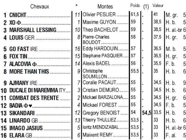 Partants du quinté + de jeudi 30 mai 2019 à Longchamp